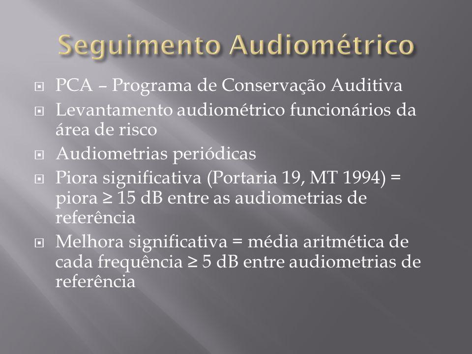 PCA – Programa de Conservação Auditiva Levantamento audiométrico funcionários da área de risco Audiometrias periódicas Piora significativa (Portaria 19, MT 1994) = piora 15 dB entre as audiometrias de referência Melhora significativa = média aritmética de cada frequência 5 dB entre audiometrias de referência