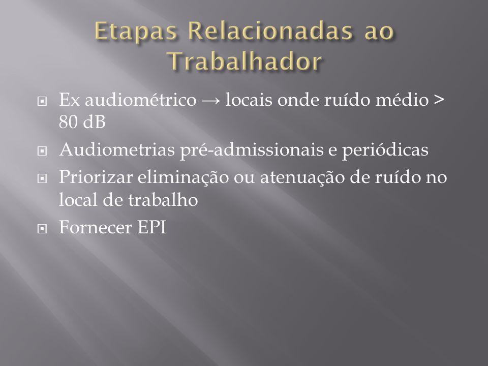 Ex audiométrico locais onde ruído médio > 80 dB Audiometrias pré-admissionais e periódicas Priorizar eliminação ou atenuação de ruído no local de trabalho Fornecer EPI