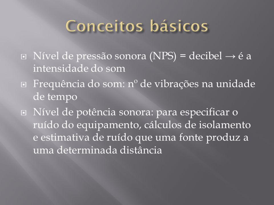 Nível de pressão sonora (NPS) = decibel é a intensidade do som Frequência do som: nº de vibrações na unidade de tempo Nível de potência sonora: para e