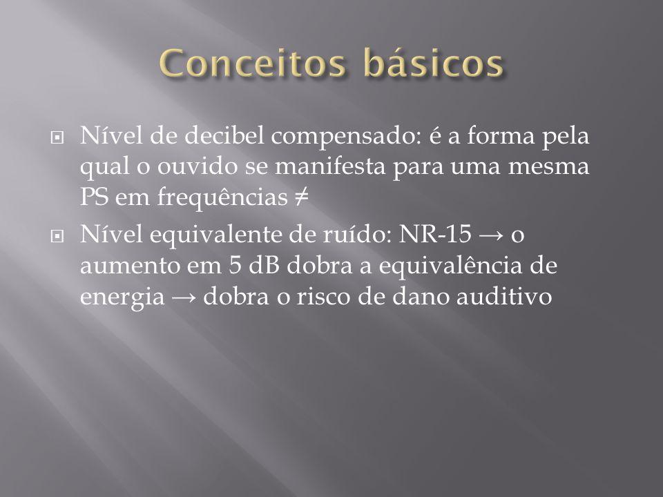 Nível de decibel compensado: é a forma pela qual o ouvido se manifesta para uma mesma PS em frequências Nível equivalente de ruído: NR-15 o aumento em 5 dB dobra a equivalência de energia dobra o risco de dano auditivo