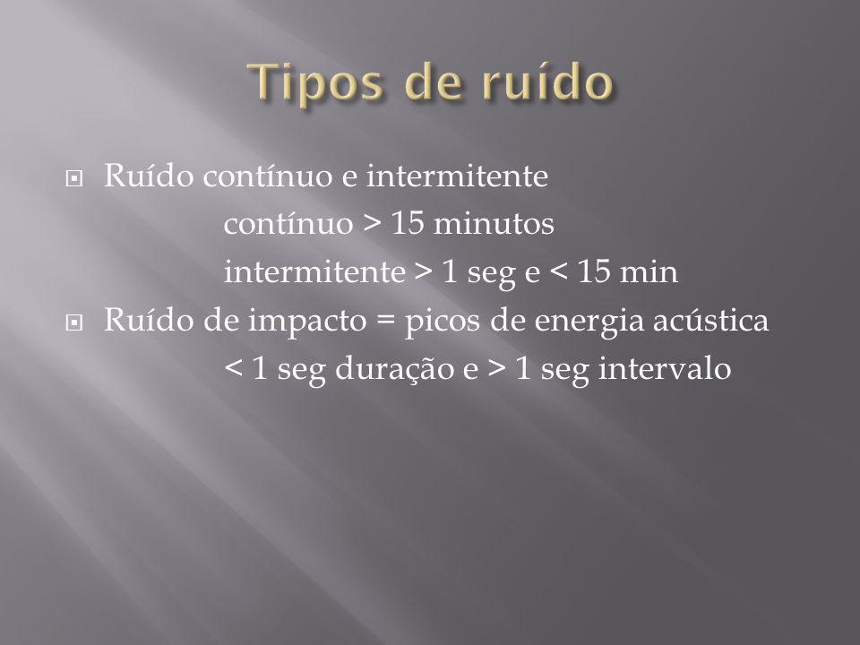 Ruído contínuo e intermitente contínuo > 15 minutos intermitente > 1 seg e < 15 min Ruído de impacto = picos de energia acústica 1 seg intervalo