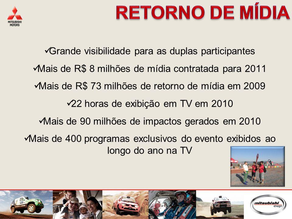 Grande visibilidade para as duplas participantes Mais de R$ 8 milhões de mídia contratada para 2011 Mais de R$ 73 milhões de retorno de mídia em 2009