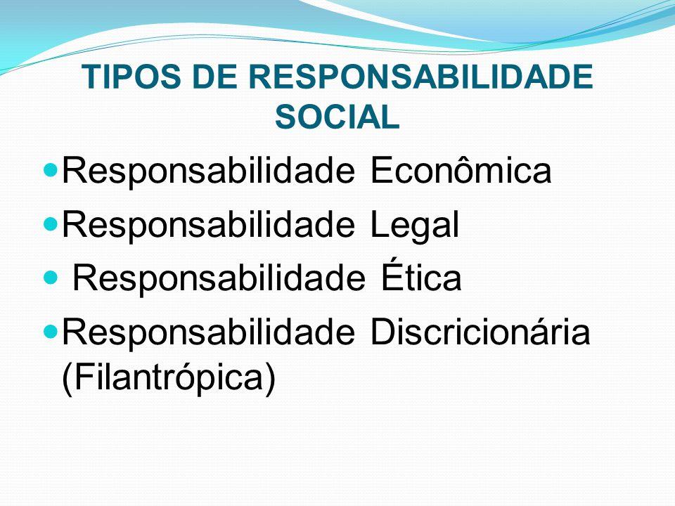 TIPOS DE RESPONSABILIDADE SOCIAL Responsabilidade Econômica Responsabilidade Legal Responsabilidade Ética Responsabilidade Discricionária (Filantrópica)