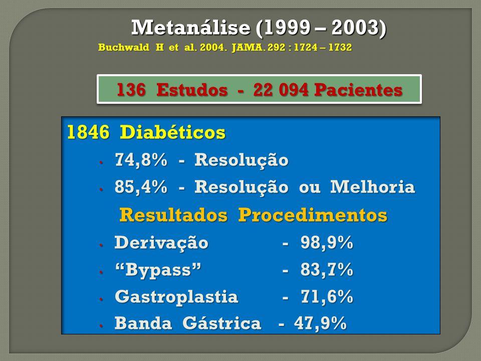 Metanálise (1999 – 2003) Metanálise (1999 – 2003) 1846 Diabéticos 74,8% - Resolução 74,8% - Resolução 85,4% - Resolução ou Melhoria 85,4% - Resolução
