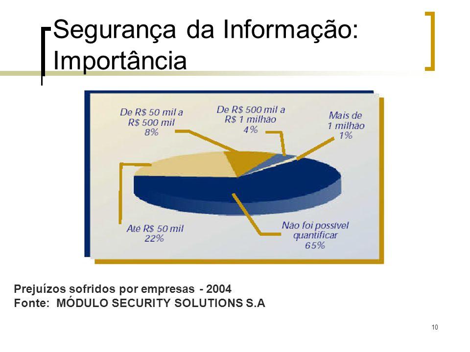 10 Segurança da Informação: Importância Prejuízos sofridos por empresas - 2004 Fonte: MÓDULO SECURITY SOLUTIONS S.A