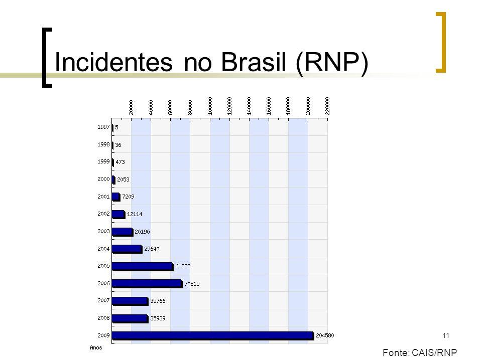 11 Incidentes no Brasil (RNP) Fonte: CAIS/RNP