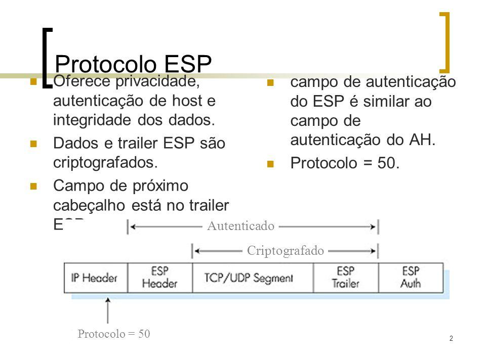142 Protocolo ESP Oferece privacidade, autenticação de host e integridade dos dados. Dados e trailer ESP são criptografados. Campo de próximo cabeçalh