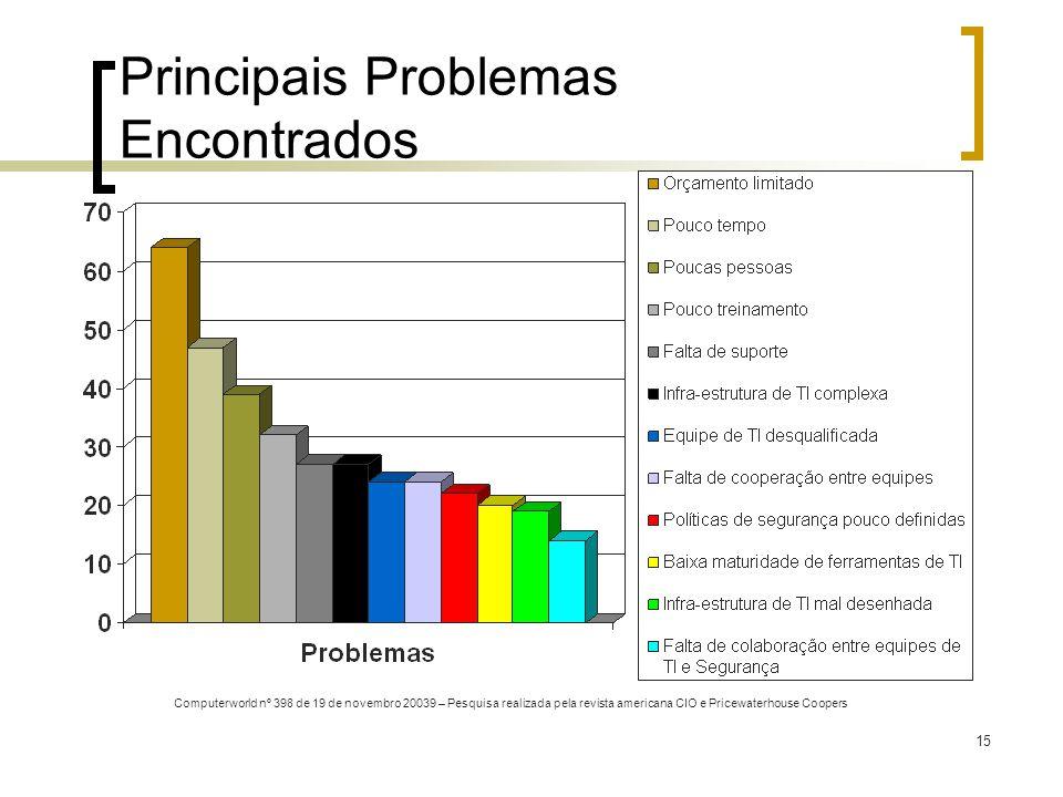 15 Principais Problemas Encontrados Computerworld nº 398 de 19 de novembro 20039 – Pesquisa realizada pela revista americana CIO e Pricewaterhouse Coopers