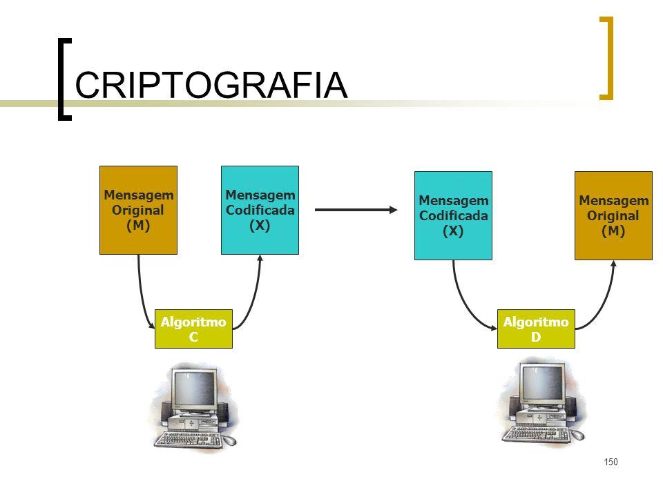 150 CRIPTOGRAFIA Mensagem Original (M) Mensagem Codificada (X) Mensagem Original (M) Mensagem Codificada (X) Algoritmo C Algoritmo D