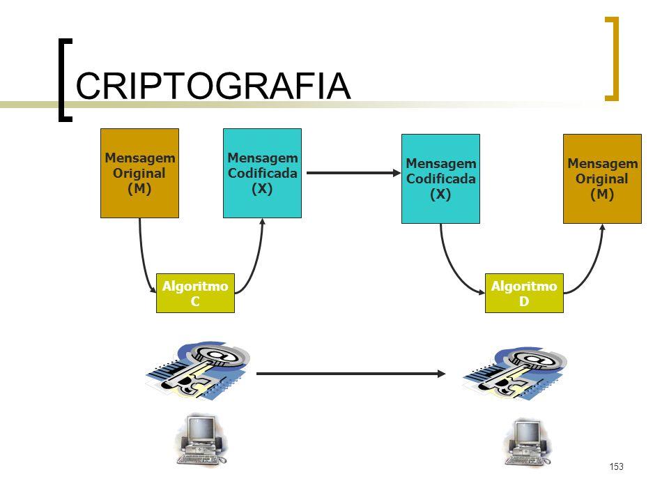 153 CRIPTOGRAFIA Mensagem Original (M) Mensagem Codificada (X) Mensagem Original (M) Mensagem Codificada (X) Algoritmo C Algoritmo D