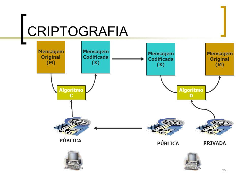 158 CRIPTOGRAFIA Mensagem Original (M) Mensagem Codificada (X) Mensagem Original (M) Mensagem Codificada (X) Algoritmo C Algoritmo D PRIVADA PÚBLICA