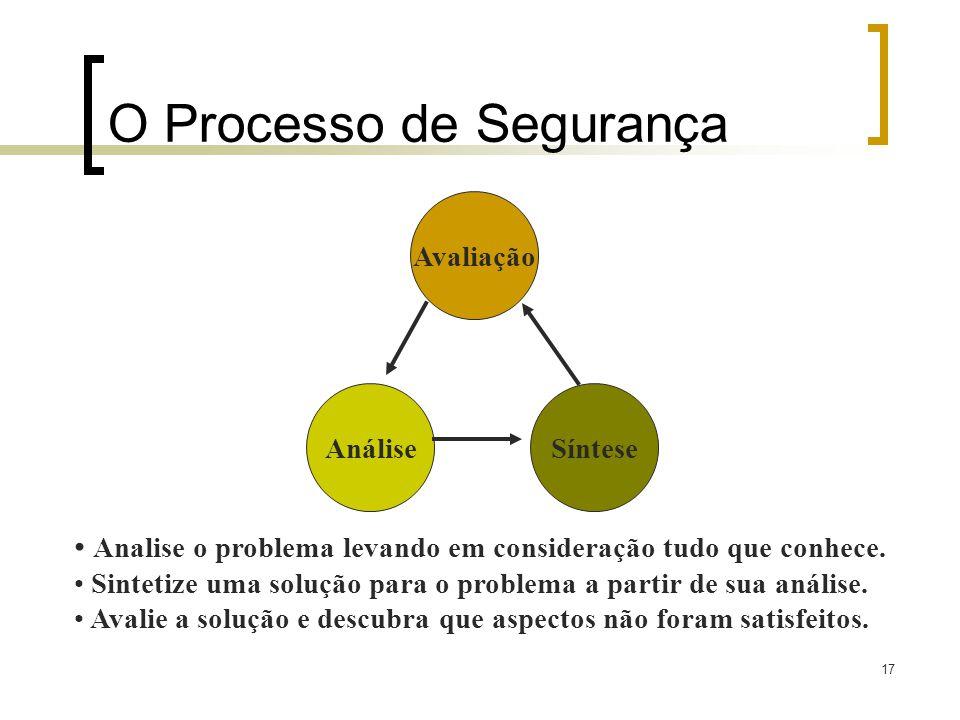 17 O Processo de Segurança Avaliação AnáliseSíntese Analise o problema levando em consideração tudo que conhece. Sintetize uma solução para o problema