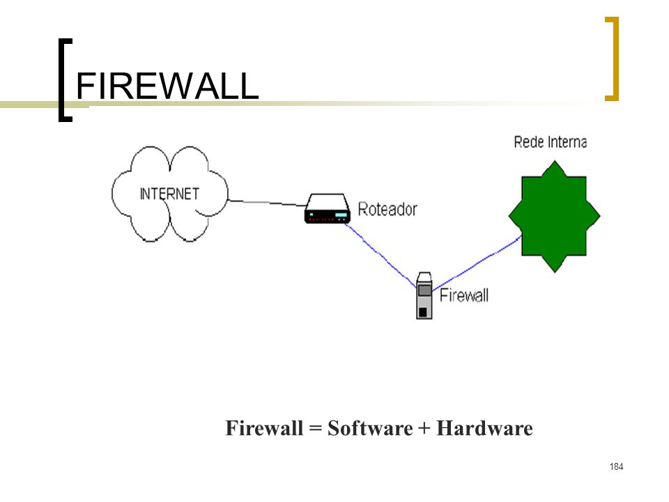 184 FIREWALL Firewall = Software + Hardware