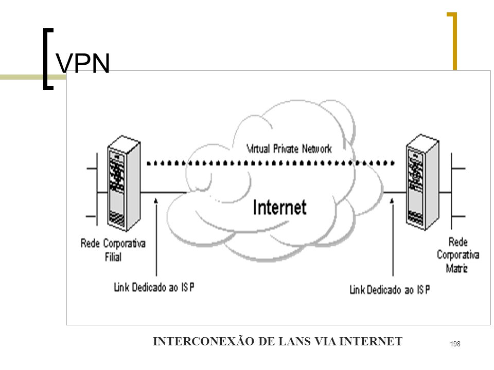 198 VPN INTERCONEXÃO DE LANS VIA INTERNET