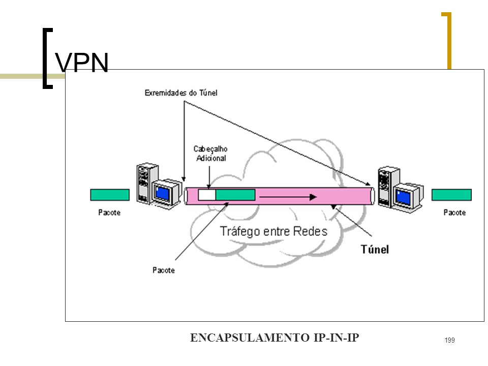 199 VPN ENCAPSULAMENTO IP-IN-IP