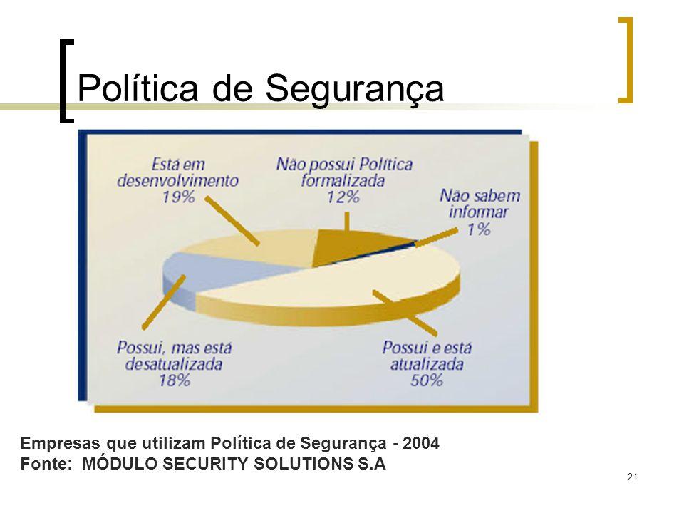 21 Política de Segurança Empresas que utilizam Política de Segurança - 2004 Fonte: MÓDULO SECURITY SOLUTIONS S.A