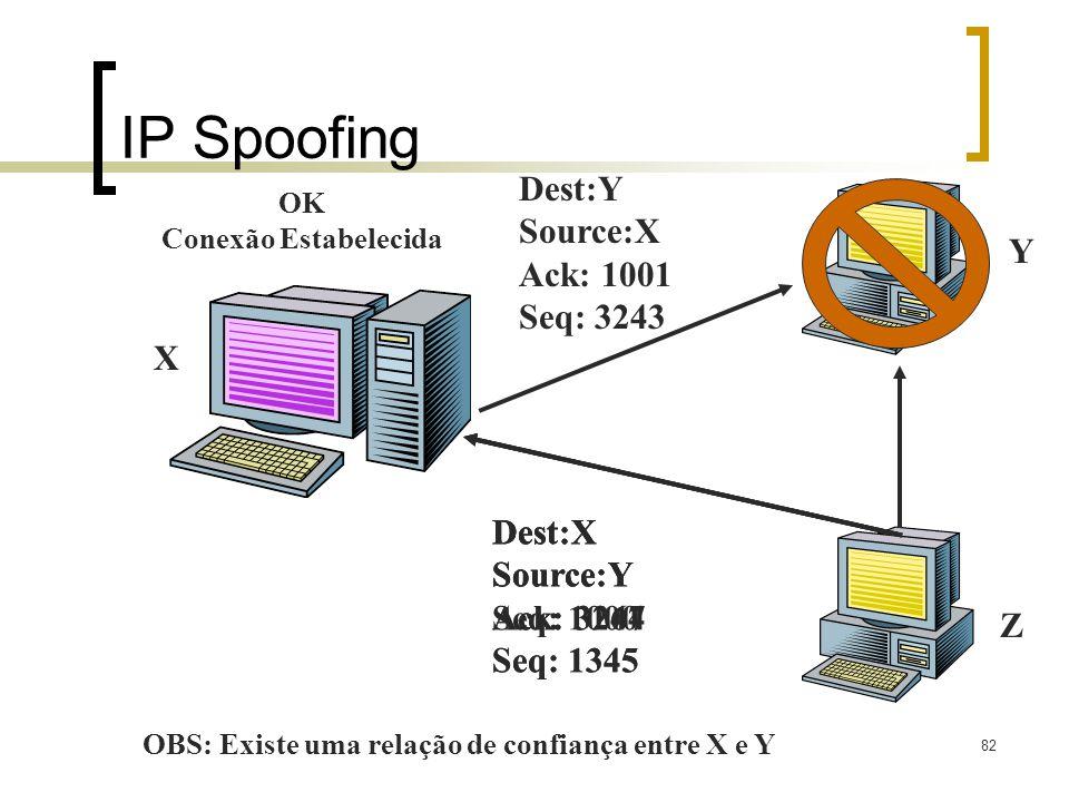 82 IP Spoofing Dest:X Source:Y Seq: 1000 Z X Y OBS: Existe uma relação de confiança entre X e Y Dest:Y Source:X Ack: 1001 Seq: 3243 Dest:X Source:Y Ack: 3267 Seq: 1345 Dest:X Source:Y Ack: 3244 Seq: 1345 OK Conexão Estabelecida
