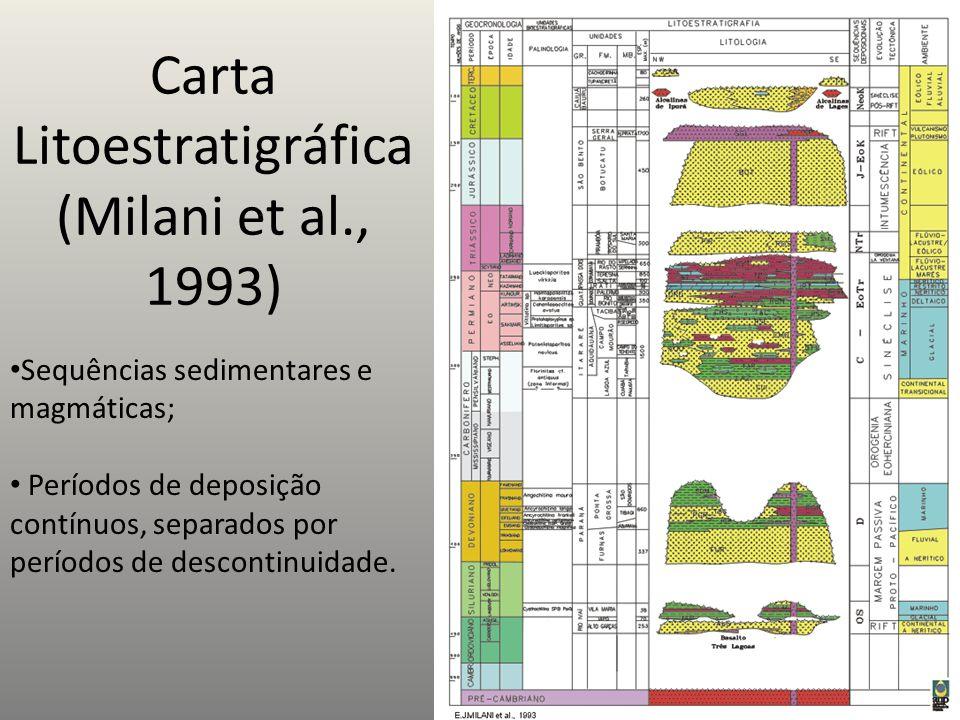 Carta Litoestratigráfica (Milani et al., 1993) Sequências sedimentares e magmáticas; Períodos de deposição contínuos, separados por períodos de descon
