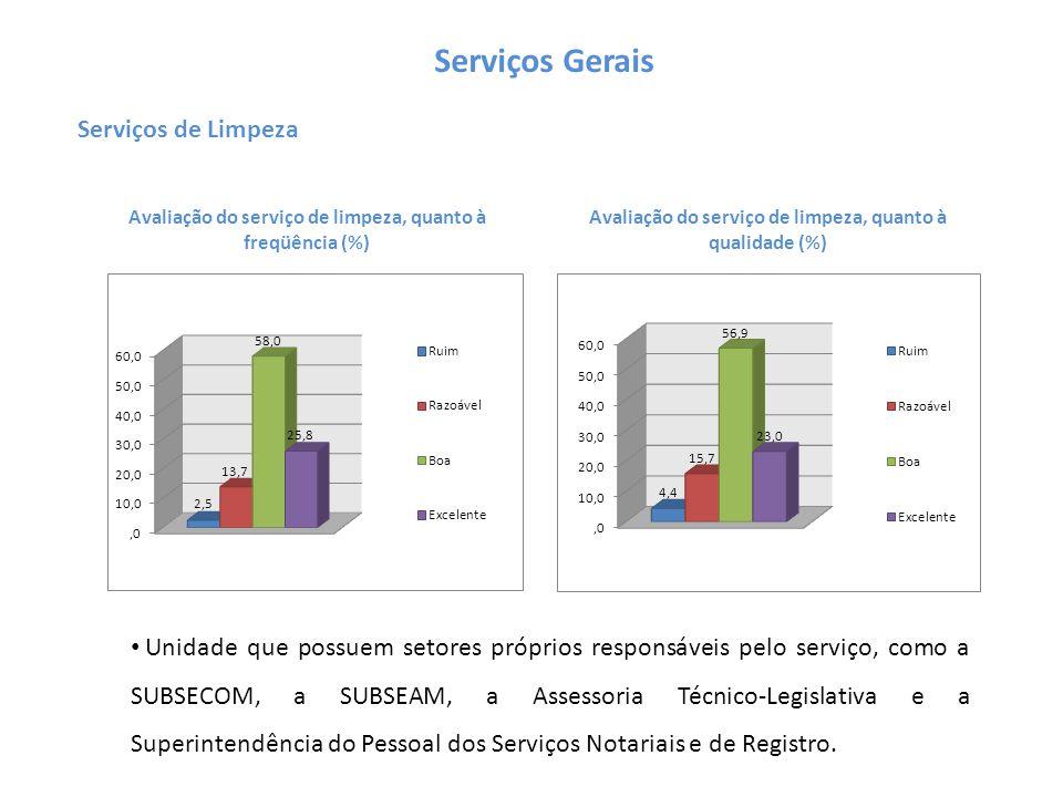 Avaliação do serviço de limpeza, quanto à freqüência (%) Avaliação do serviço de limpeza, quanto à qualidade (%) Serviços Gerais Serviços de Limpeza U