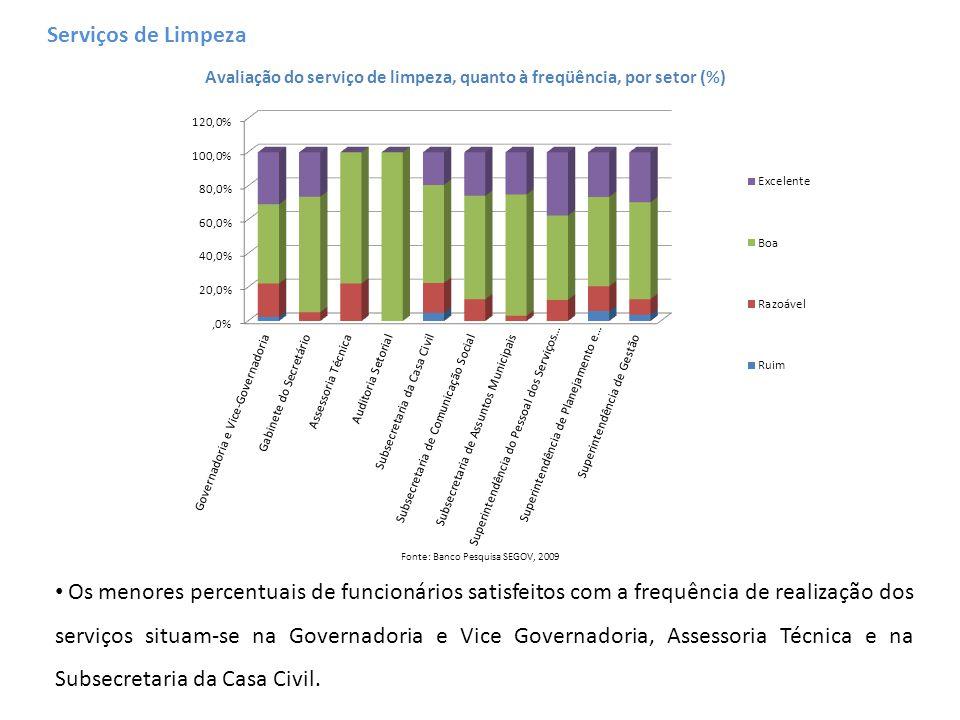 Avaliação do serviço de limpeza, quanto à freqüência, por setor (%) Fonte: Banco Pesquisa SEGOV, 2009 Os menores percentuais de funcionários satisfeit