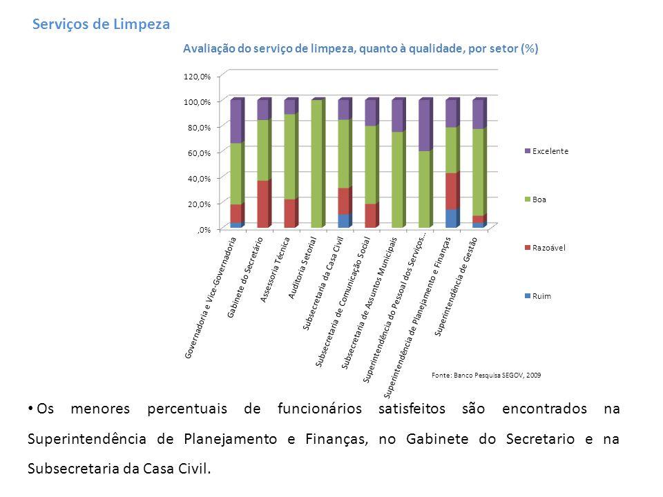 Avaliação do serviço de limpeza, quanto à qualidade, por setor (%) Fonte: Banco Pesquisa SEGOV, 2009 Os menores percentuais de funcionários satisfeito