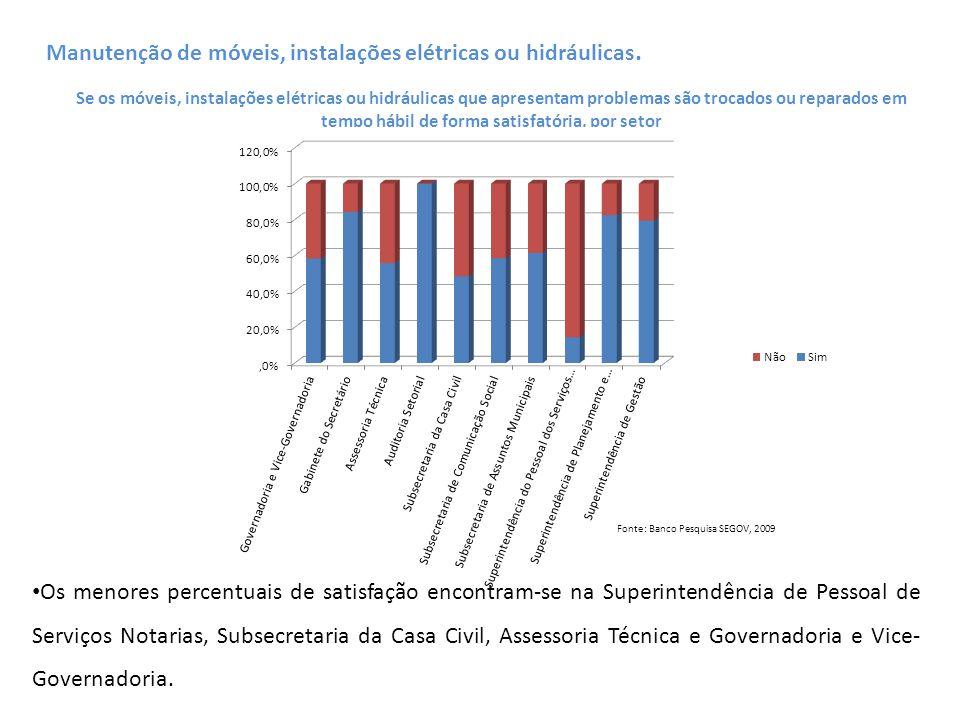 Se os serviços de copa são prestados de forma satisfatória, por setor (%) Fonte: Banco Pesquisa SEGOV, 2009 Serviços de Copa