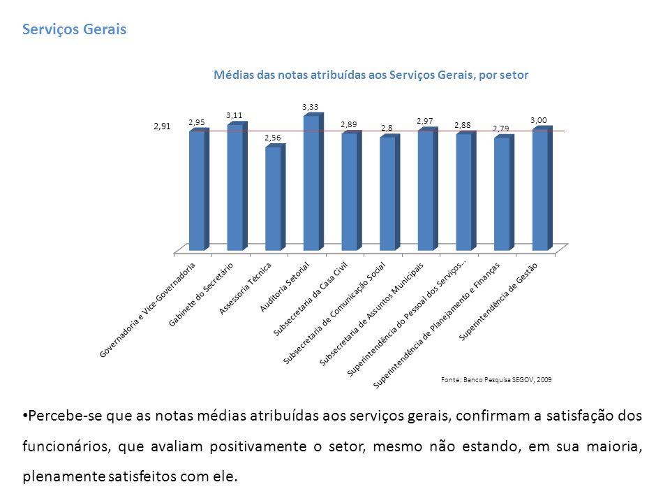 Médias das notas atribuídas aos Serviços Gerais, por setor Fonte: Banco Pesquisa SEGOV, 2009 Serviços Gerais Percebe-se que as notas médias atribuídas