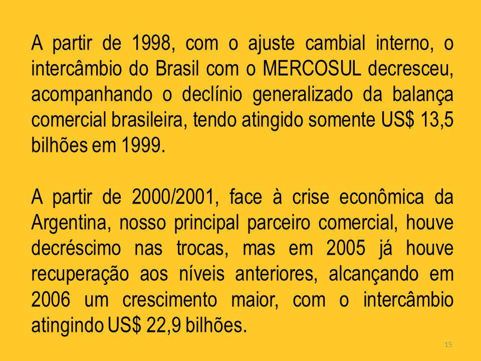 15 A partir de 1998, com o ajuste cambial interno, o intercâmbio do Brasil com o MERCOSUL decresceu, acompanhando o declínio generalizado da balança c
