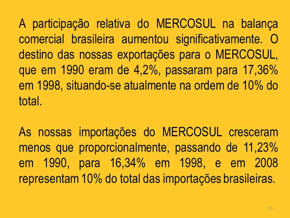 16 A participação relativa do MERCOSUL na balança comercial brasileira aumentou significativamente. O destino das nossas exportações para o MERCOSUL,