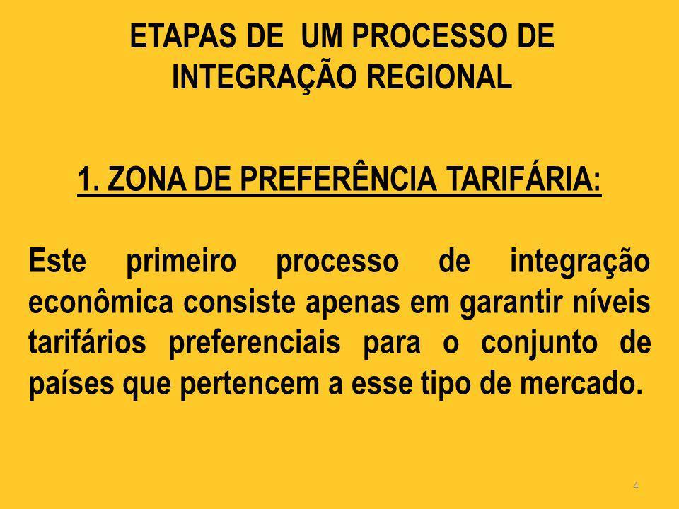 ETAPAS DE UM PROCESSO DE INTEGRAÇÃO REGIONAL 1. ZONA DE PREFERÊNCIA TARIFÁRIA: Este primeiro processo de integração econômica consiste apenas em garan