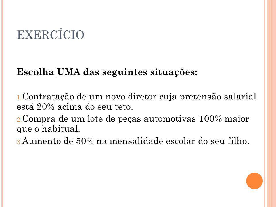 EXERCÍCIO Escolha UMA das seguintes situações: 1. Contratação de um novo diretor cuja pretensão salarial está 20% acima do seu teto. 2. Compra de um l