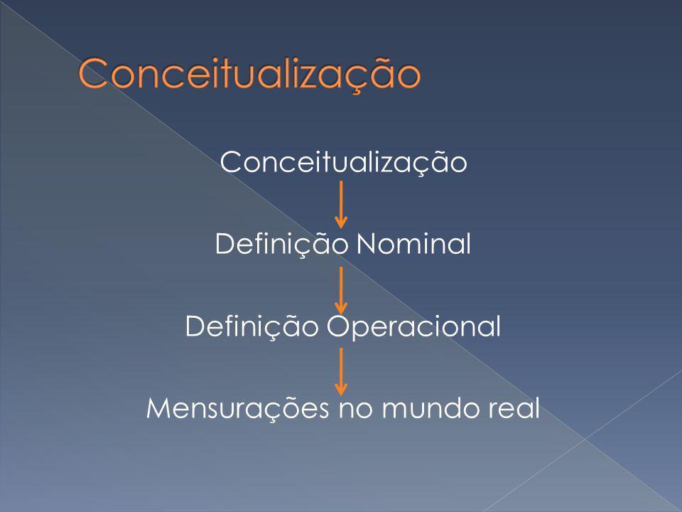 Conceitualização Definição Nominal Definição Operacional Mensurações no mundo real