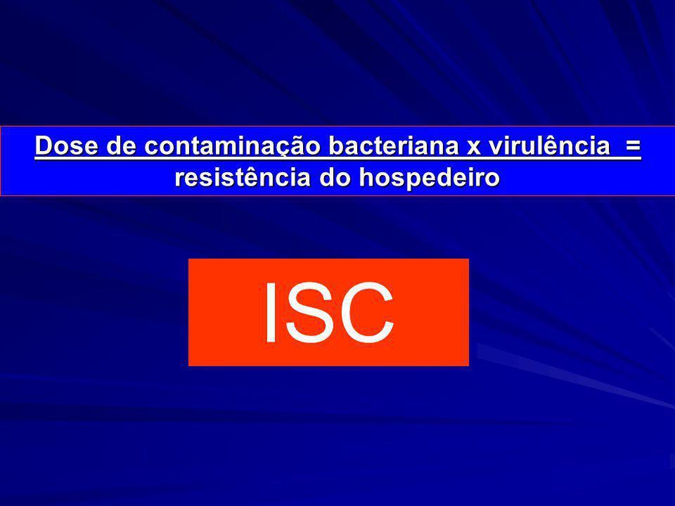 Epidemiologia das Infecções de Sítio Cirúrgico Alteração dos mecanismos de defesa Agente infeccioso Risco ambiental