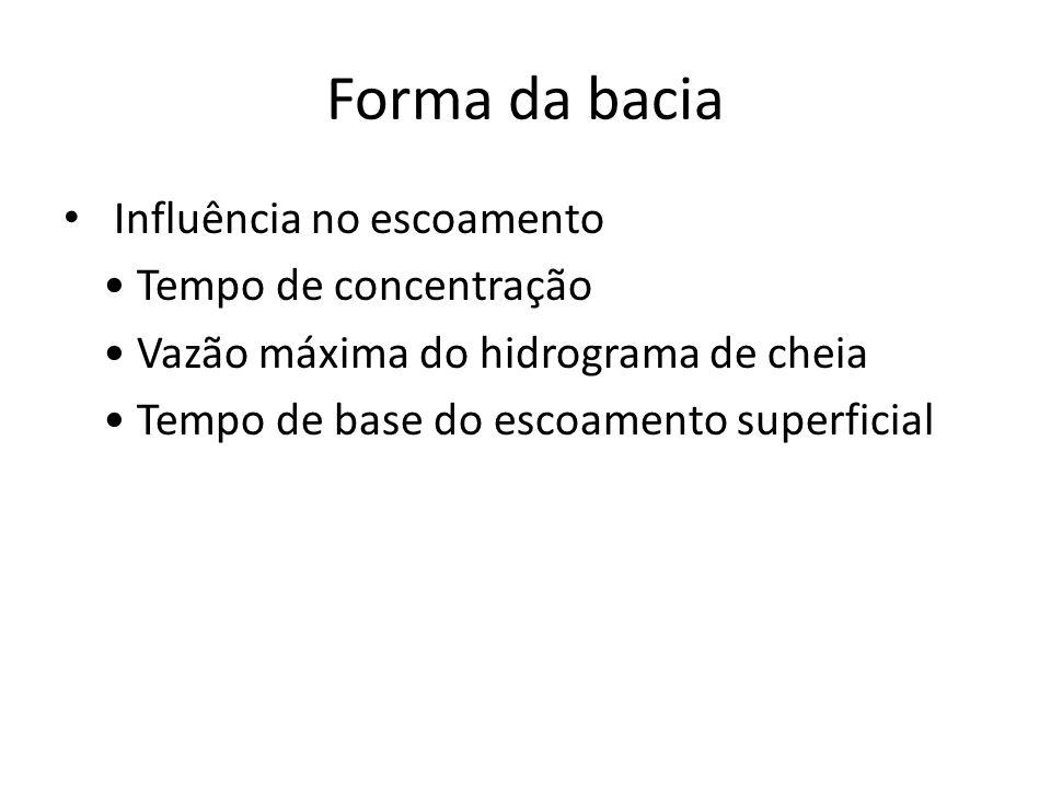 Forma da bacia Influência no escoamento Tempo de concentração Vazão máxima do hidrograma de cheia Tempo de base do escoamento superficial