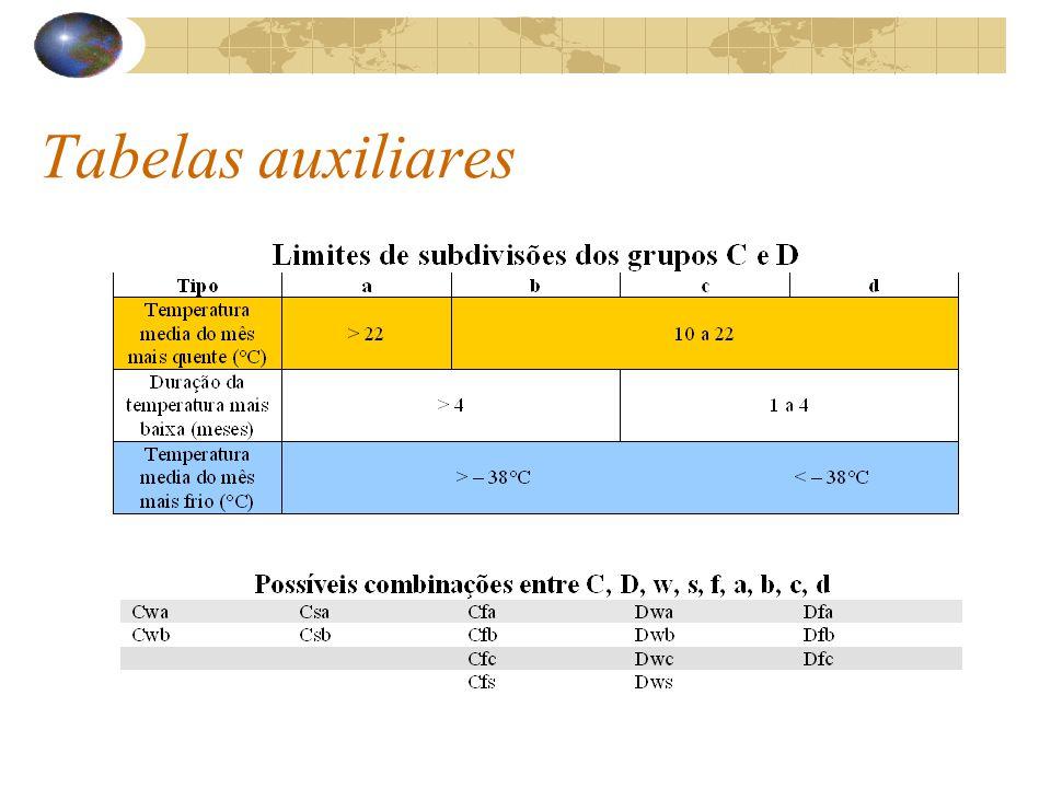 Tabelas auxiliares