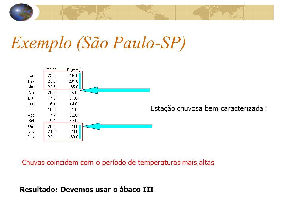 Exemplo (São Paulo-SP) Estação chuvosa bem caracterizada ! Chuvas coincidem com o período de temperaturas mais altas Resultado: Devemos usar o ábaco I
