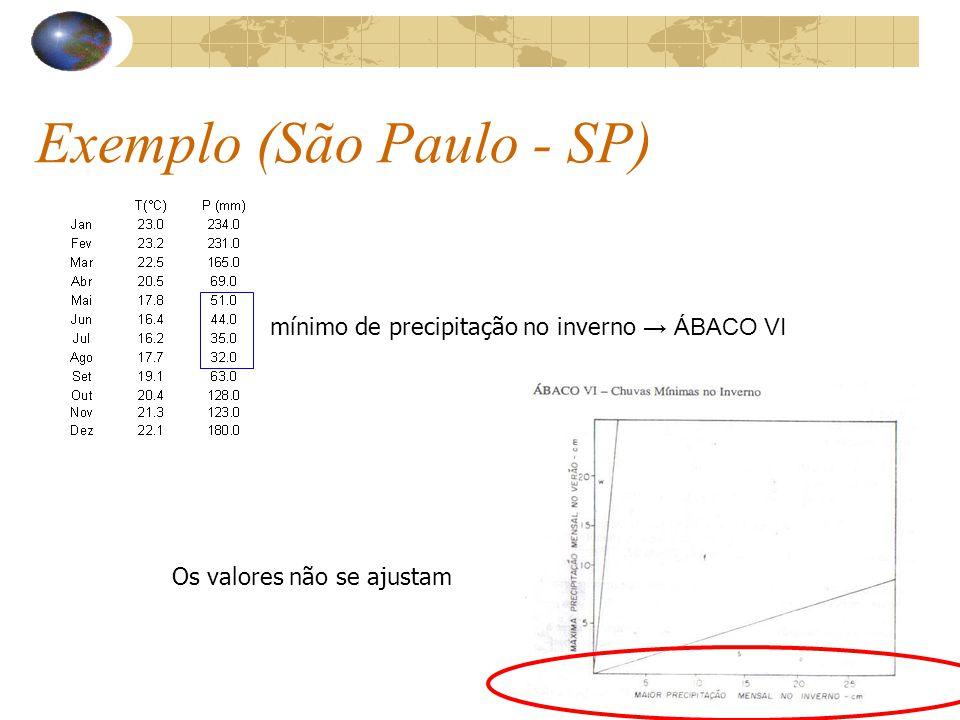 Exemplo (São Paulo - SP) mínimo de precipitação no inverno ÁBACO VI Os valores não se ajustam