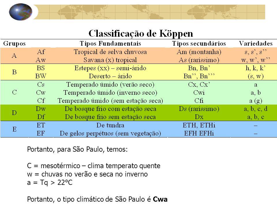 Portanto, para São Paulo, temos: C = mesotérmico – clima temperato quente w = chuvas no verão e seca no inverno a = Tq > 22°C Portanto, o tipo climáti