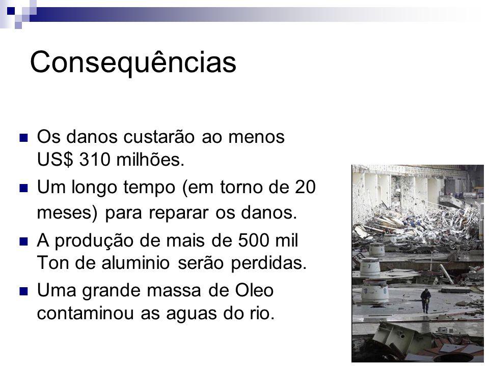 Consequências Os danos custarão ao menos US$ 310 milhões. Um longo tempo (em torno de 20 meses) para reparar os danos. A produção de mais de 500 mil T