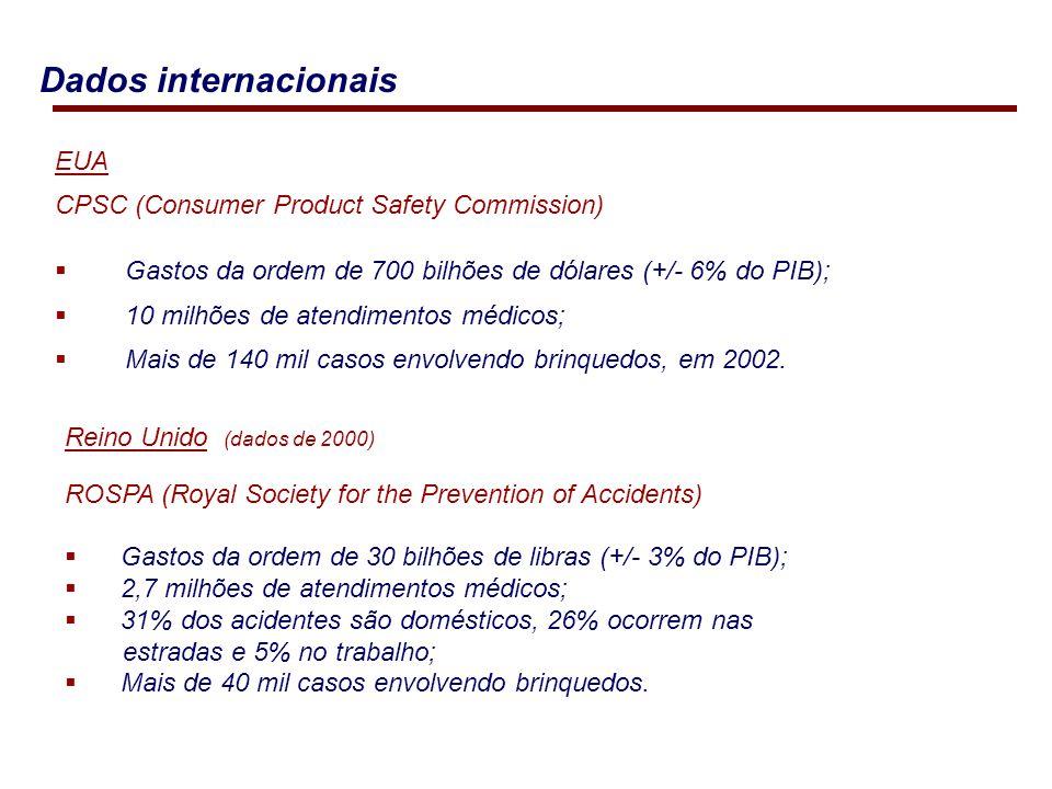 EUA CPSC (Consumer Product Safety Commission) Gastos da ordem de 700 bilhões de dólares (+/- 6% do PIB); 10 milhões de atendimentos médicos; Mais de 140 mil casos envolvendo brinquedos, em 2002.