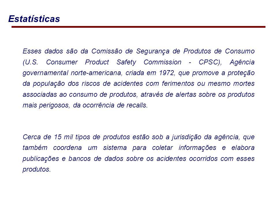 Estatísticas Esses dados são da Comissão de Segurança de Produtos de Consumo (U.S.