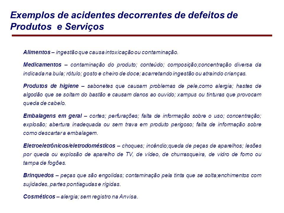 Exemplos de acidentes decorrentes de defeitos de Produtos e Serviços Alimentos – ingestão que causa intoxicação ou contaminação.