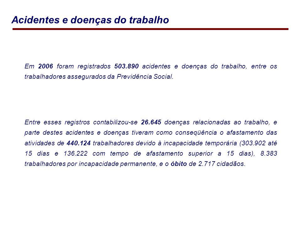Em 2006 foram registrados 503.890 acidentes e doenças do trabalho, entre os trabalhadores assegurados da Previdência Social.