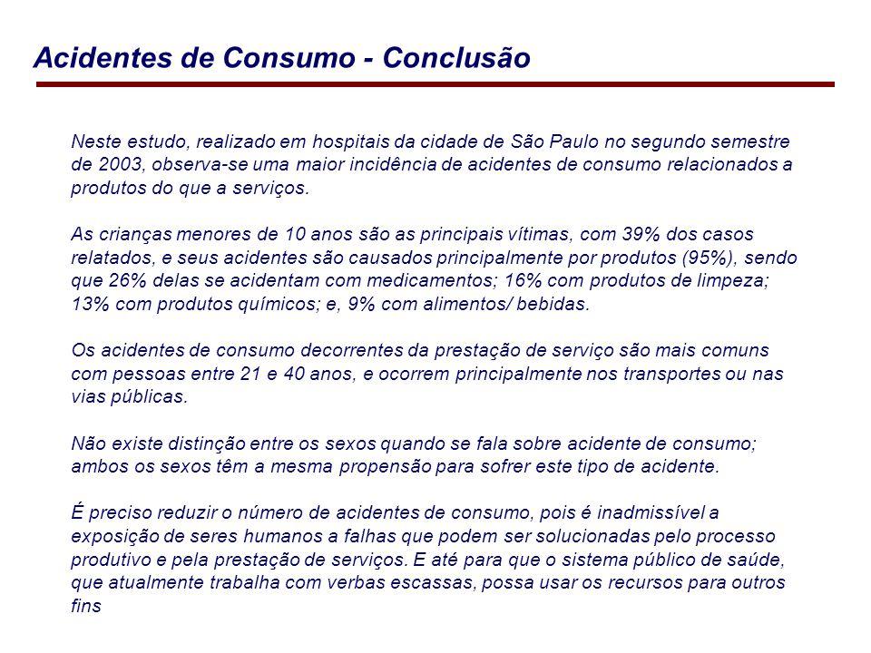 Neste estudo, realizado em hospitais da cidade de São Paulo no segundo semestre de 2003, observa-se uma maior incidência de acidentes de consumo relacionados a produtos do que a serviços.