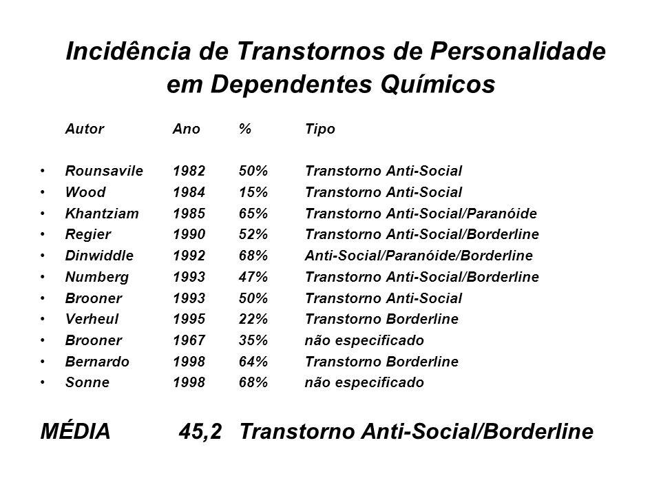 Incidência de Transtornos de Personalidade em Dependentes Químicos Autor Ano % Tipo Rounsavile198250%Transtorno Anti-Social Wood1984 15%Transtorno Ant
