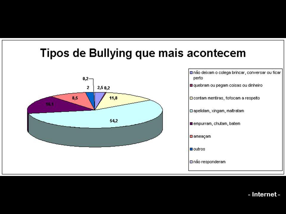 Alguns sinais de quem sofre o bullying. resistência em ir à escola. alterações de sono e apetite. baixa de rendimento escolar. a criança pode suar mui
