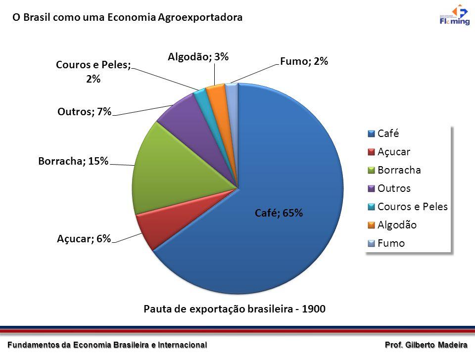 Prof. Gilberto Madeira Fundamentos da Economia Brasileira e Internacional O Brasil como uma Economia Agroexportadora