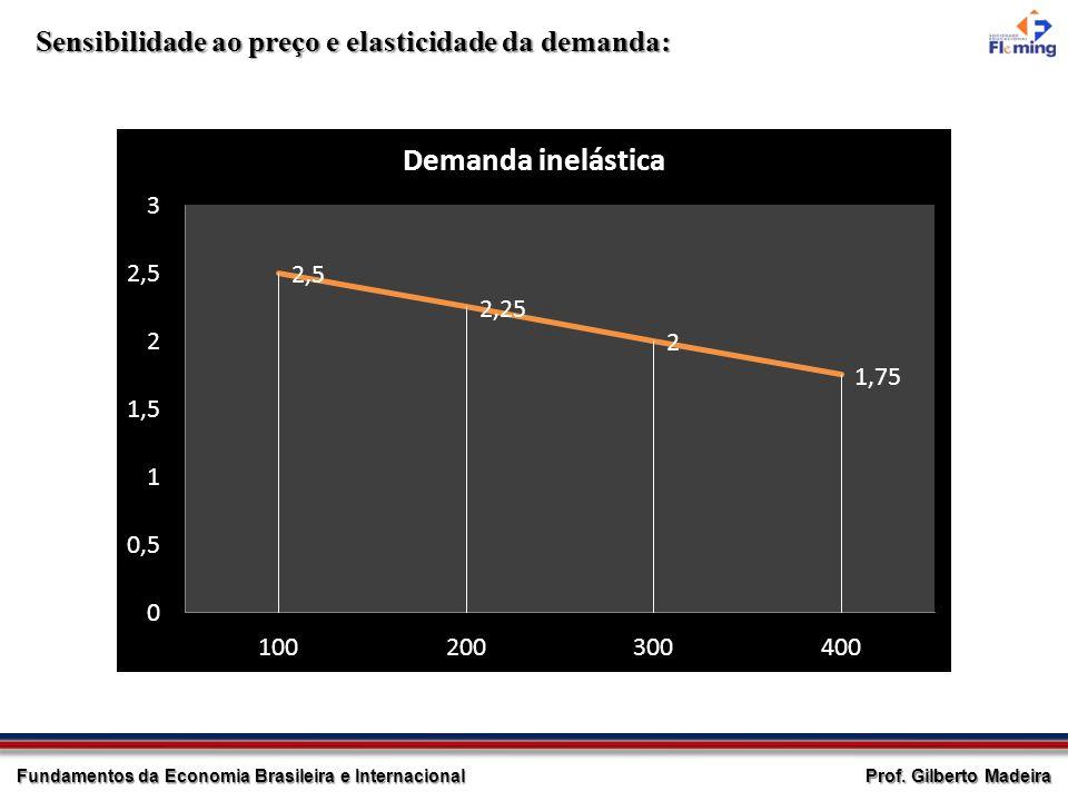 Prof. Gilberto Madeira Fundamentos da Economia Brasileira e Internacional Sensibilidade ao preço e elasticidade da demanda:
