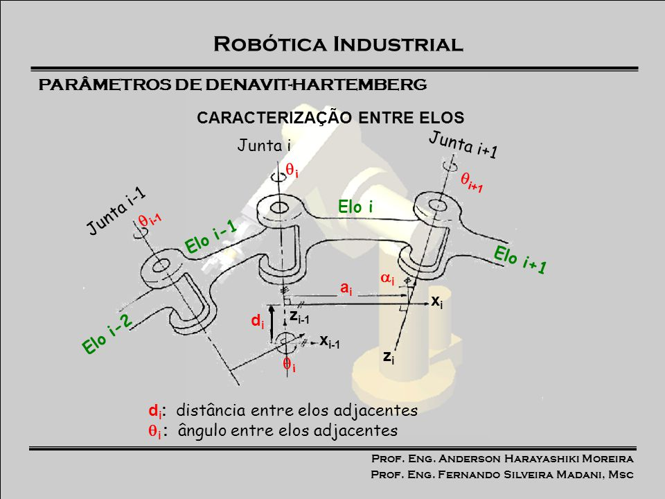 Prof. Eng. Anderson Harayashiki Moreira Prof. Eng. Fernando Silveira Madani, Msc Robótica Industrial aiai i Junta i Junta i+1 d i : distância entre el