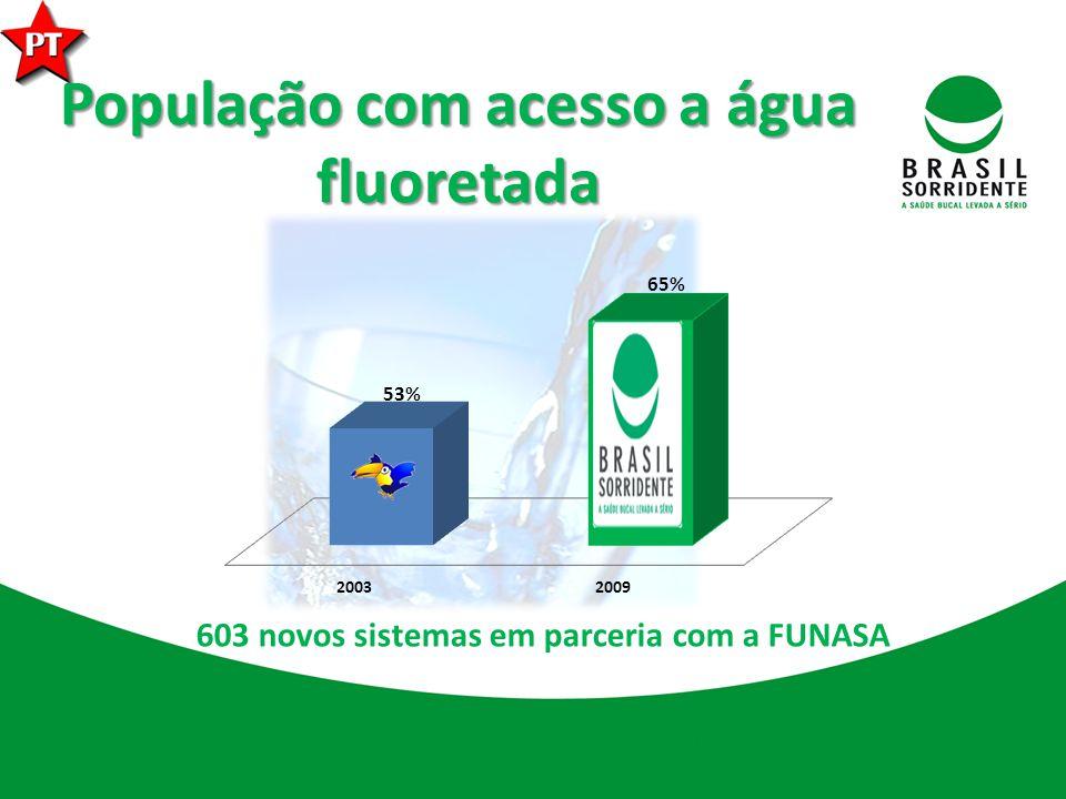 População com acesso a água fluoretada 603 novos sistemas em parceria com a FUNASA